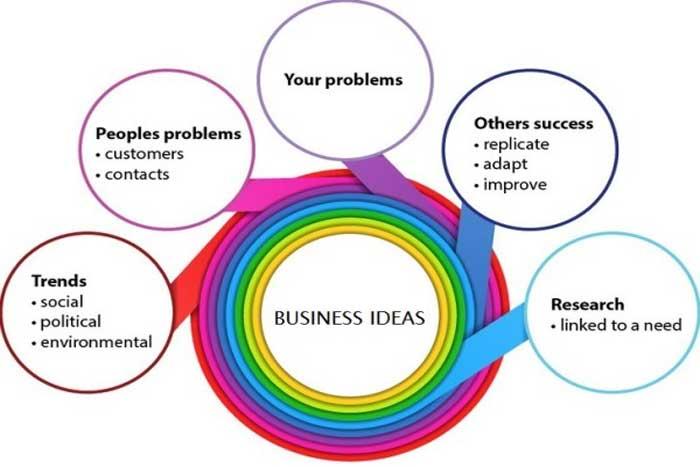Ide Bisnis Kreatif dan Inovatif
